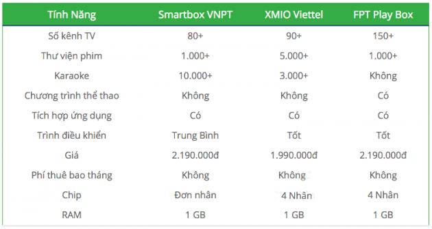 So sánh FPT Play Box so với những androi box của các nhà cung cấp khác