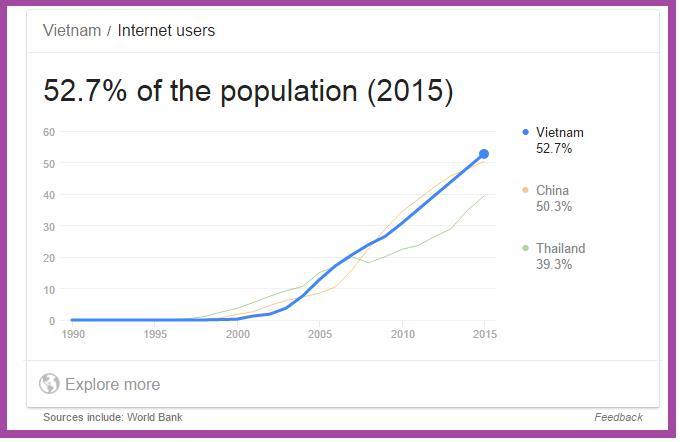 số lượng người dùng internet tại Việt Nam
