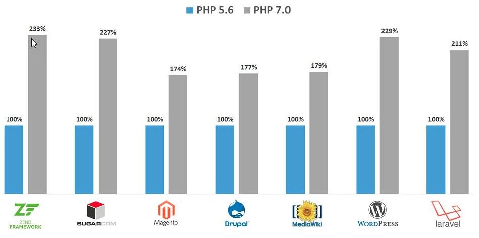 Nâng cấp PHP 7x cho host