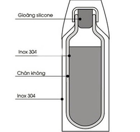 cấu tạo bình giữ nhiệt