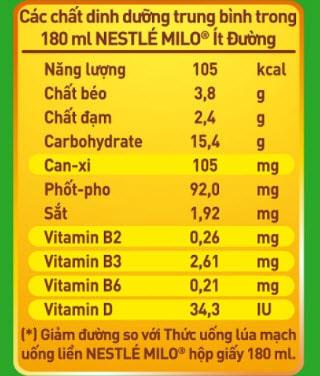 Thành phần sữa Milo
